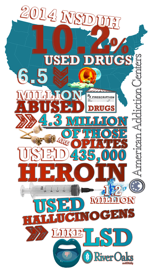 The 2014 NSDUH reviewed use of the following illicit drugs infographic